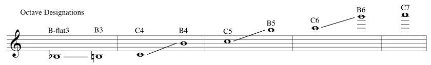 octave designations
